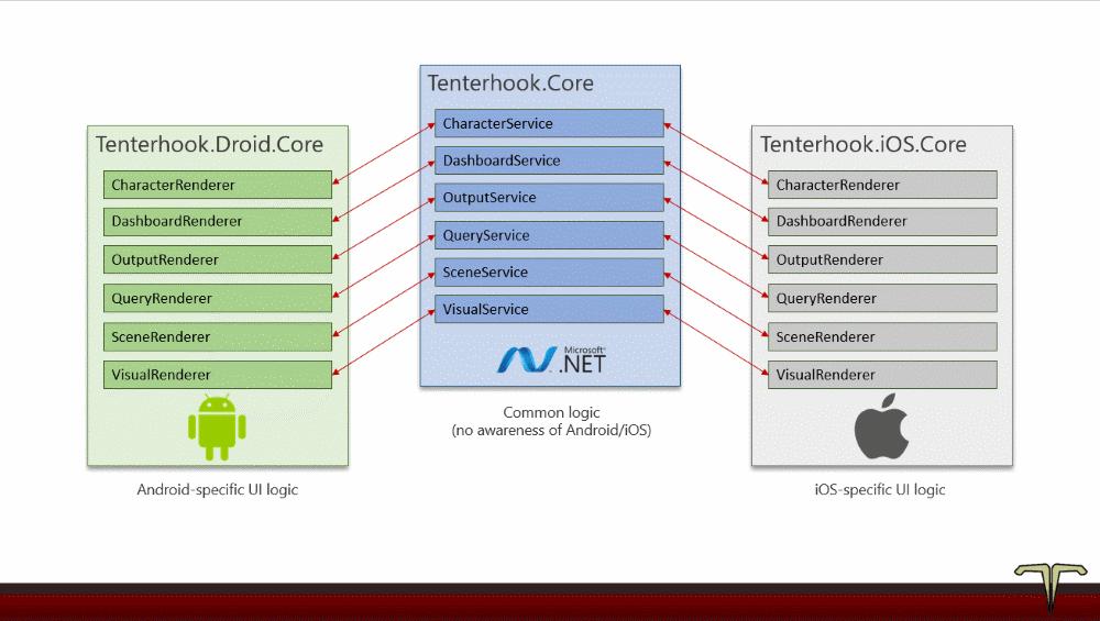 Tenterhook renderers and services